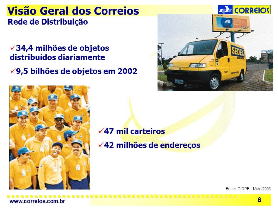 www.correios.com.br 6 47 mil carteiros 42 milhões de endereços 34,4 milhões de objetos distribuídos diariamente 9,5 bilhões de objetos em 2002 Fonte: DIOPE - Maio/2003 Visão Geral dos Correios Rede de Distribuição