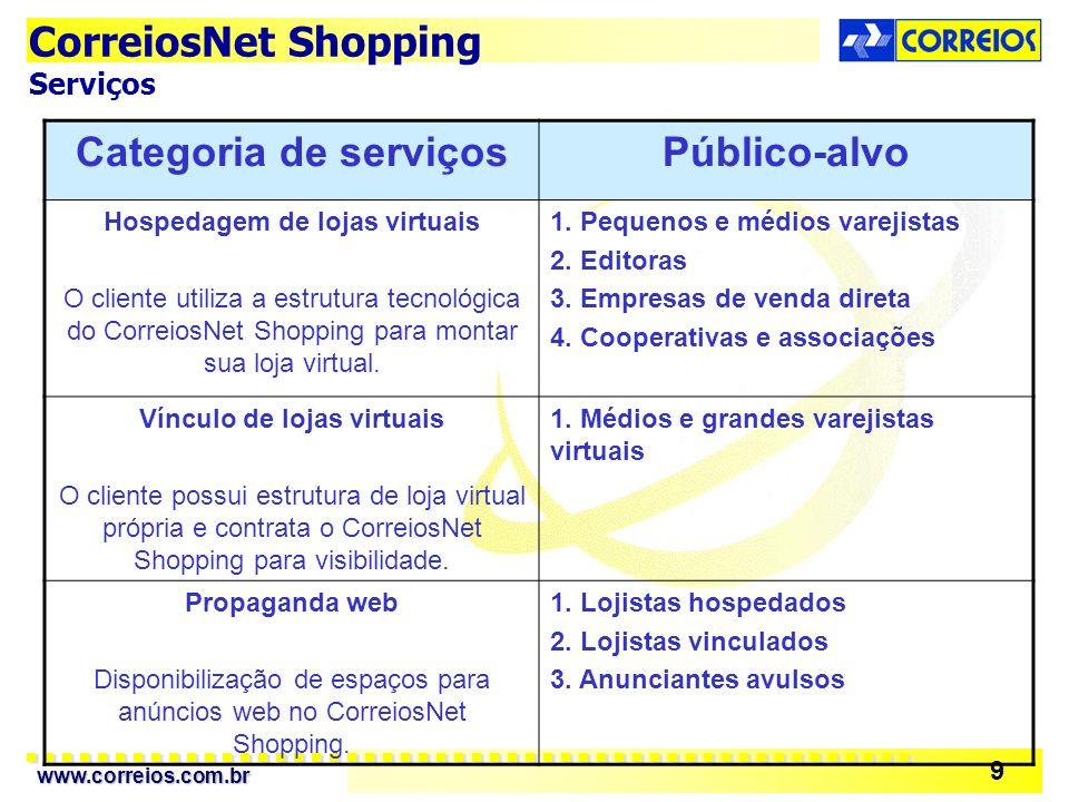 www.correios.com.br 9 CorreiosNet Shopping Serviços Categoria de serviçosPúblico-alvo Hospedagem de lojas virtuais O cliente utiliza a estrutura tecnológica do CorreiosNet Shopping para montar sua loja virtual.