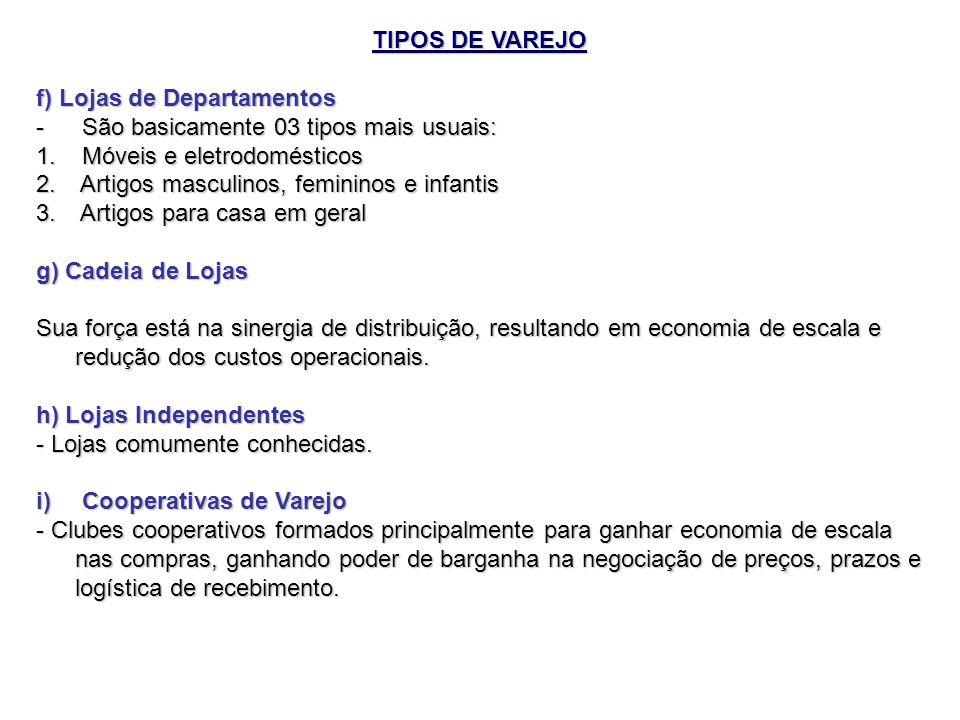 TIPOS DE VAREJO f) Lojas de Departamentos - São basicamente 03 tipos mais usuais: 1. Móveis e eletrodomésticos 2. Artigos masculinos, femininos e infa