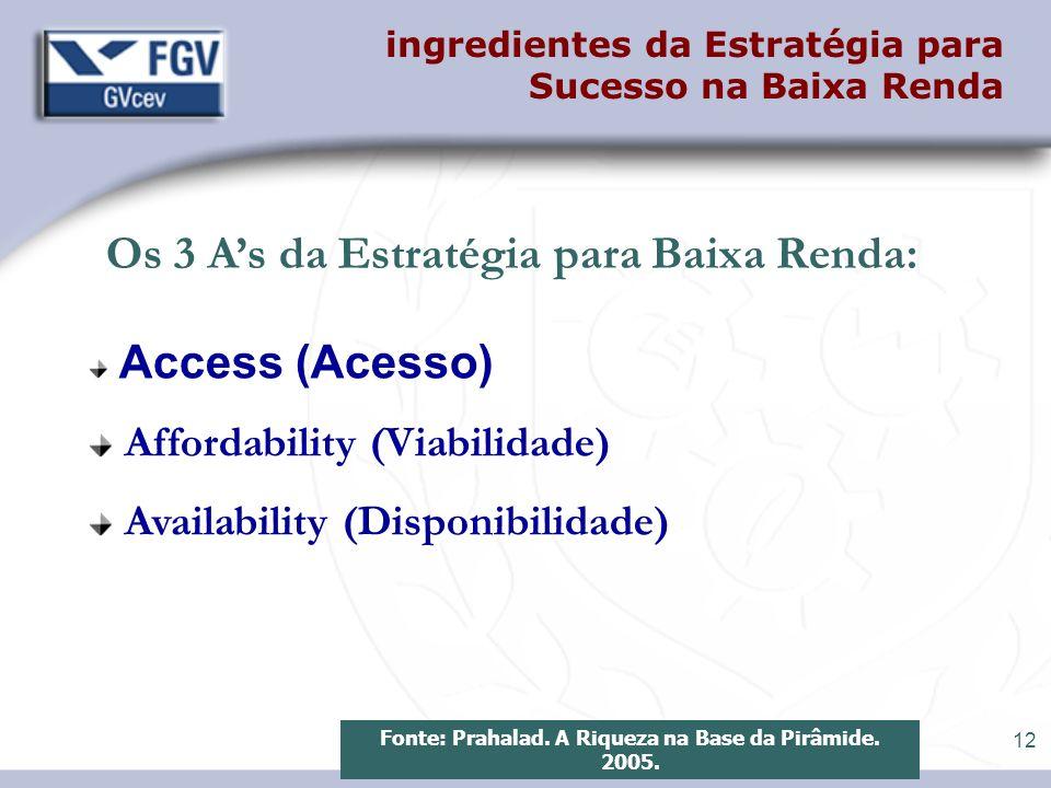 12 ingredientes da Estratégia para Sucesso na Baixa Renda Access (Acesso) Affordability (Viabilidade) Availability (Disponibilidade) Fonte: Prahalad.