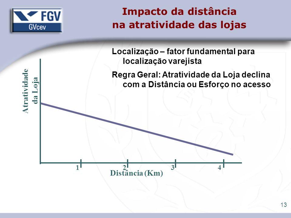 13 Impacto da distância na atratividade das lojas Localização – fator fundamental para localização varejista Regra Geral: Atratividade da Loja declina