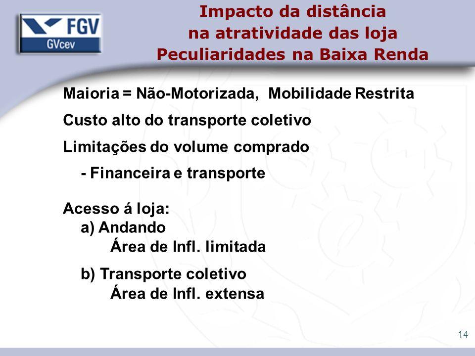 14 Impacto da distância na atratividade das loja Peculiaridades na Baixa Renda Maioria = Não-Motorizada, Mobilidade Restrita Custo alto do transporte