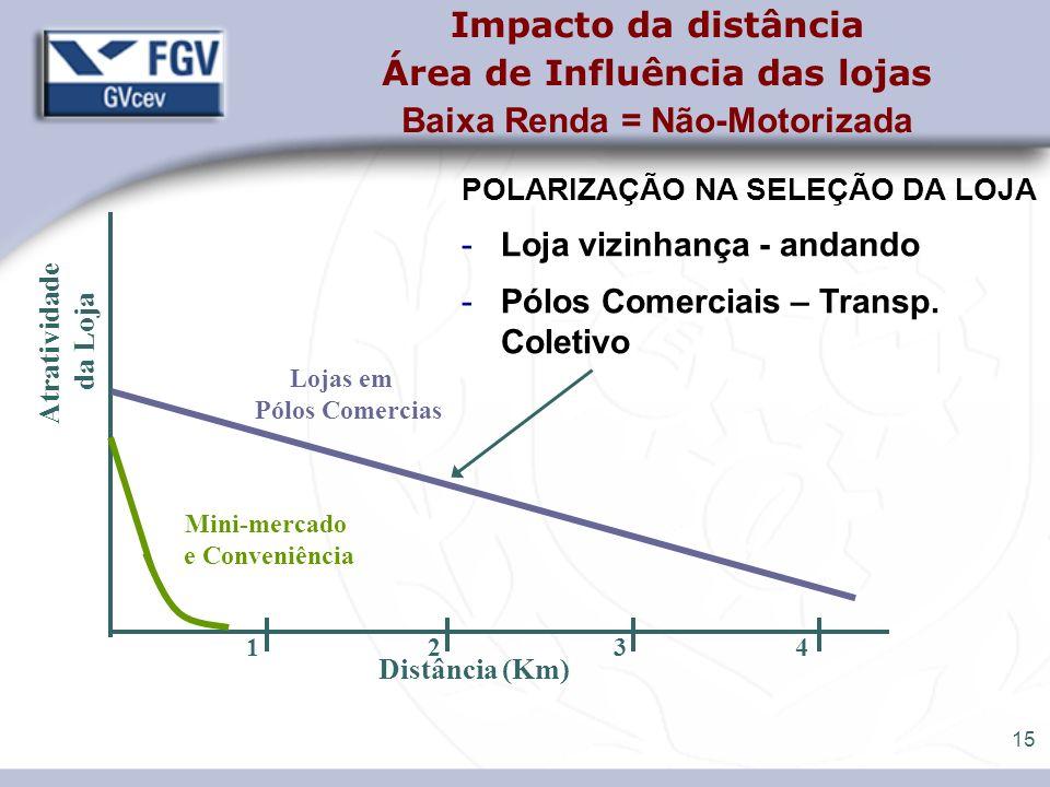 15 Impacto da distância Área de Influência das lojas Baixa Renda = Não-Motorizada POLARIZAÇÃO NA SELEÇÃO DA LOJA -Loja vizinhança - andando -Pólos Com