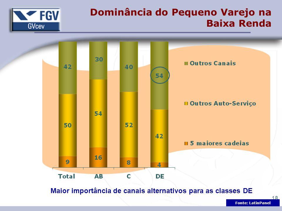 18 Dominância do Pequeno Varejo na Baixa Renda Maior importância de canais alternativos para as classes DE Fonte: LatinPanel