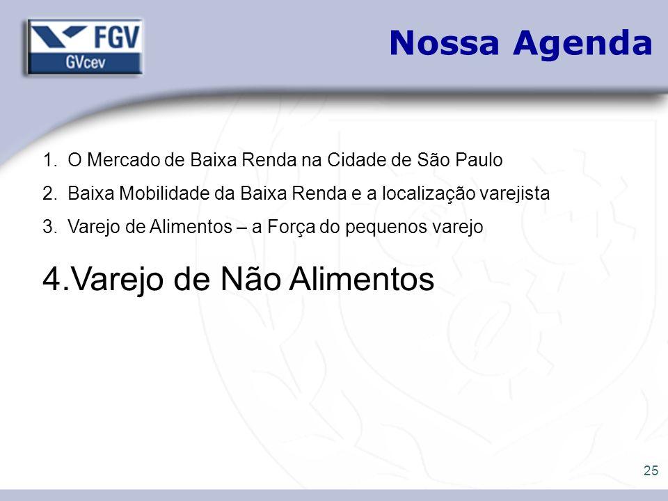 25 Nossa Agenda 1.O Mercado de Baixa Renda na Cidade de São Paulo 2.Baixa Mobilidade da Baixa Renda e a localização varejista 3.Varejo de Alimentos –