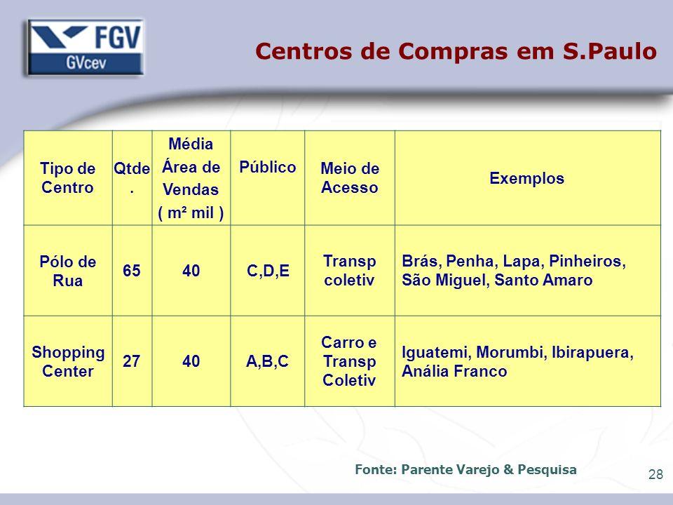 28 Centros de Compras em S.Paulo Tipo de Centro Qtde. Média Área de Vendas ( m² mil ) Público Meio de Acesso Exemplos Pólo de Rua 6540C,D,E Transp col