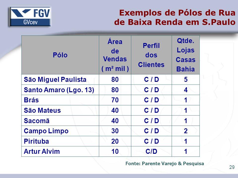 29 Exemplos de Pólos de Rua de Baixa Renda em S.Paulo Pólo Área de Vendas ( m² mil ) Perfil dos Clientes Qtde. Lojas Casas Bahia São Miguel Paulista80