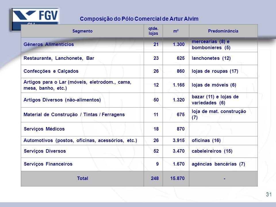 31 Composição do Pólo Comercial de Artur Alvim Segmento qtde. lojas m²Predominância Gêneros Alimentícios 21 1.300 mercearias (8) e bombonieres (5) Res
