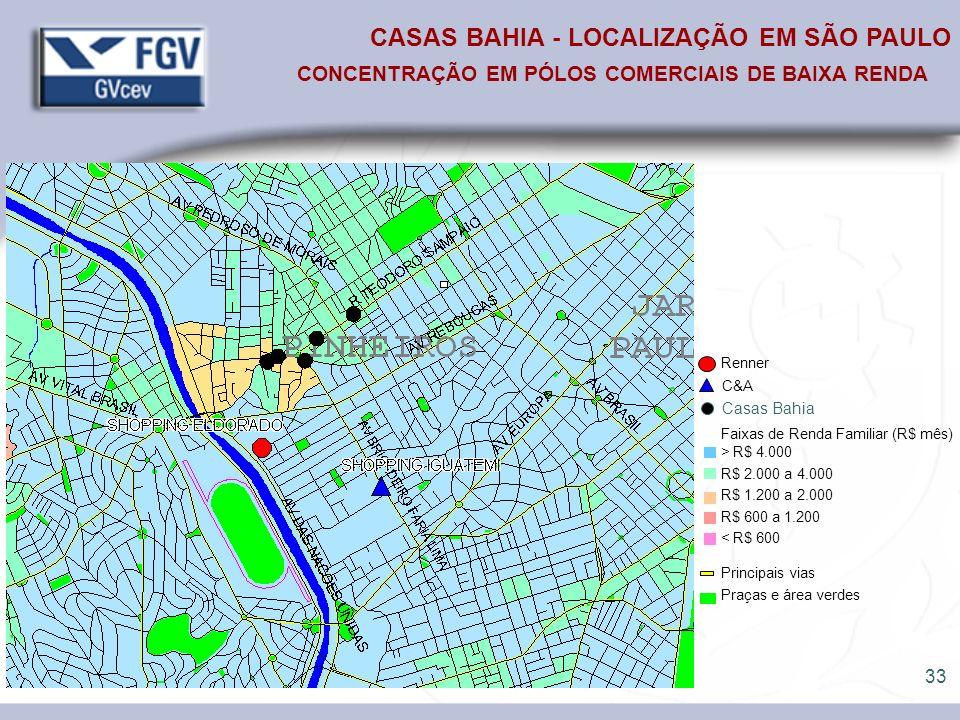 33 CASAS BAHIA - LOCALIZAÇÃO EM SÃO PAULO CONCENTRAÇÃO EM PÓLOS COMERCIAIS DE BAIXA RENDA Renner C&A Faixas de Renda Familiar (R$ mês) > R$ 4.000 R$ 2