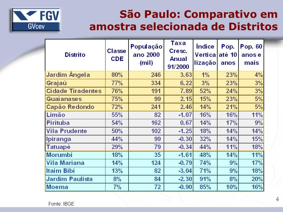 5 São Paulo: Distribuição da População por Faixa Etária