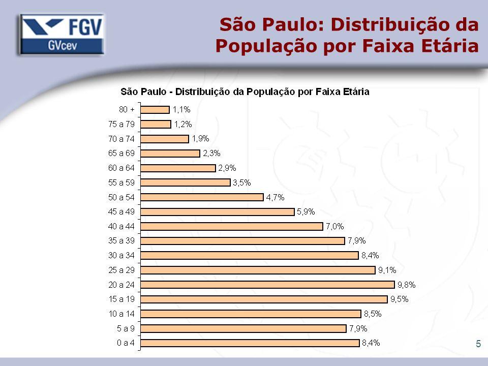 6 9,5% Jardim Paulista 3,6% 4,3% 6,4% 9,0% 7,5% 7,6% 7,5% 7,6% 7,2% 5,8% 4,7% 4,0% 4,3% 3,5% 4,1% 0 a 4 5 a 9 10 a 14 15 a 19 20 a 24 25 a 29 30 a 34 35 a 39 40 a 44 45 a 49 50 a 54 55 a 59 60 a 64 65 a 69 70 a 74 75 a 79 80 + Grajaú 11,1% 10,2% 10,1% 10,8% 10,7% 9,9% 9,0% 7,7% 6,4% 4,9% 3,5% 2,2% 1,4% 0,9% 0,6% 0,3% 0 a 4 5 a 9 10 a 14 15 a 19 20 a 24 25 a 29 30 a 34 35 a 39 40 a 44 45 a 49 50 a 54 55 a 59 60 a 64 65 a 69 70 a 74 75 a 79 80 + São Paulo: Contrastes na composição etária