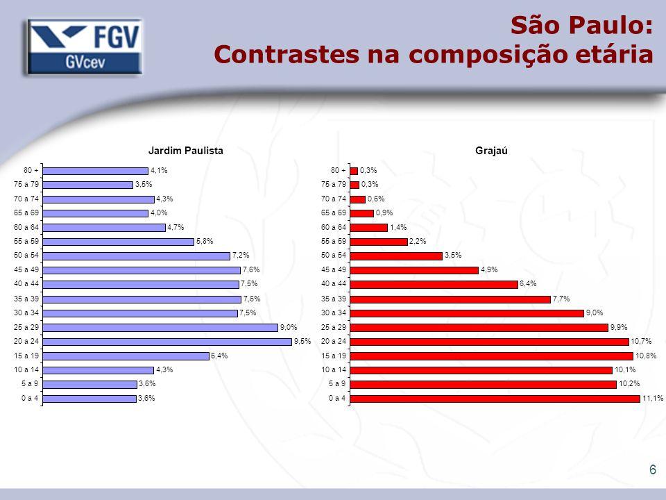 7 9,5% Jardim Paulista 3,6% 4,3% 6,4% 9,0% 7,5% 7,6% 7,5% 7,6% 7,2% 5,8% 4,7% 4,0% 4,3% 3,5% 4,1% 0 a 4 5 a 9 10 a 14 15 a 19 20 a 24 25 a 29 30 a 34 35 a 39 40 a 44 45 a 49 50 a 54 55 a 59 60 a 64 65 a 69 70 a 74 75 a 79 80 + Grajaú 11,1% 10,2% 10,1% 10,8% 10,7% 9,9% 9,0% 7,7% 6,4% 4,9% 3,5% 2,2% 1,4% 0,9% 0,6% 0,3% 0 a 4 5 a 9 10 a 14 15 a 19 20 a 24 25 a 29 30 a 34 35 a 39 40 a 44 45 a 49 50 a 54 55 a 59 60 a 64 65 a 69 70 a 74 75 a 79 80 + São Paulo: Contrastes na composição etária = = 10 CRIANÇAS DA CLASSE DE 1 CRIANÇA AB = 1 ADULTO AB = 5 CRIANÇAS DA CLASSE DE