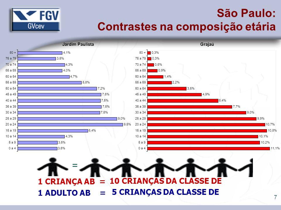 8 Tipos de despesa CLASSE D R$/mês/domic R$ 400 a R$ 600 CLASSE A R$/mês/domic + R$ 6000 Alimentação 29,8 % 9,0 % Mobiliários e artigos do lar 2,6 % 1,4 % Eletrodomésticos 2,7 % 1,1 % Vestuário 5,7 % 3,2 % Higiene e Cuidados Pessoais 2,4 % 1,1 % Remédios 3,2 % 1,3 % Combustível- veículo próprio 1,2 % 3,7 % Aquisição de veículos 1,9 % 8,2 % Educação 1,0 % 4,9 % Recreação e cultura1,1 % 2,2 % SUBTOTAL VAREJO52 %32 % Outras despesas 48 %68 % Total Despesas 100 % Alocação do Orçamento Familiar Baixa Renda x Alta Renda (% dos gastos por setores) Font: IBGE POF 2003 - Brasil