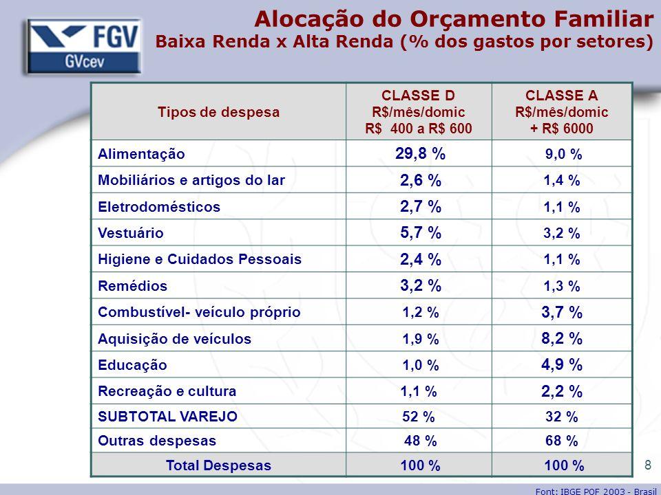 8 Tipos de despesa CLASSE D R$/mês/domic R$ 400 a R$ 600 CLASSE A R$/mês/domic + R$ 6000 Alimentação 29,8 % 9,0 % Mobiliários e artigos do lar 2,6 % 1