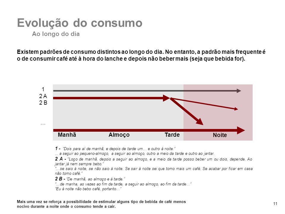 11 Existem padrões de consumo distintos ao longo do dia. No entanto, a padrão mais frequente é o de consumir café até à hora do lanche e depois não be
