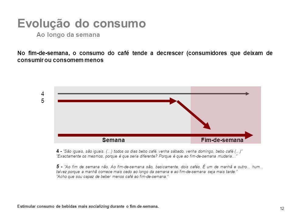12 No fim-de-semana, o consumo do café tende a decrescer (consumidores que deixam de consumir ou consomem menos Semana Fim-de-semana 2. Padrões de con