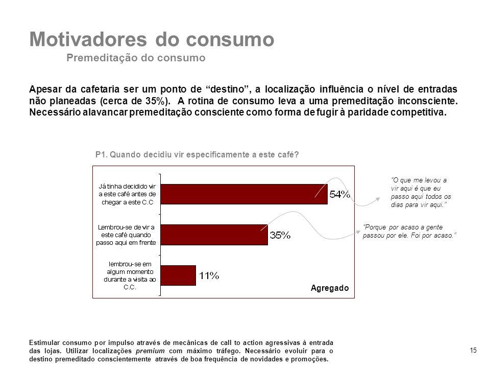 15 Motivadores do consumo Premeditação do consumo Apesar da cafetaria ser um ponto de destino, a localização influência o nível de entradas não planea