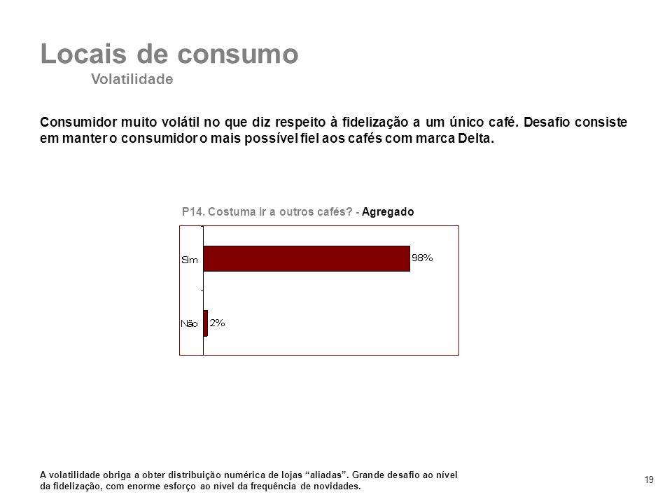 19 Locais de consumo Volatilidade Consumidor muito volátil no que diz respeito à fidelização a um único café. Desafio consiste em manter o consumidor