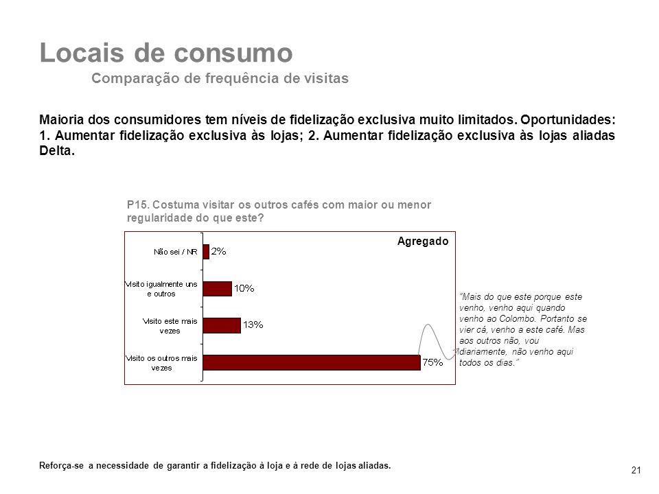 21 Locais de consumo Comparação de frequência de visitas 2. Padrões de consumo P15. Costuma visitar os outros cafés com maior ou menor regularidade do