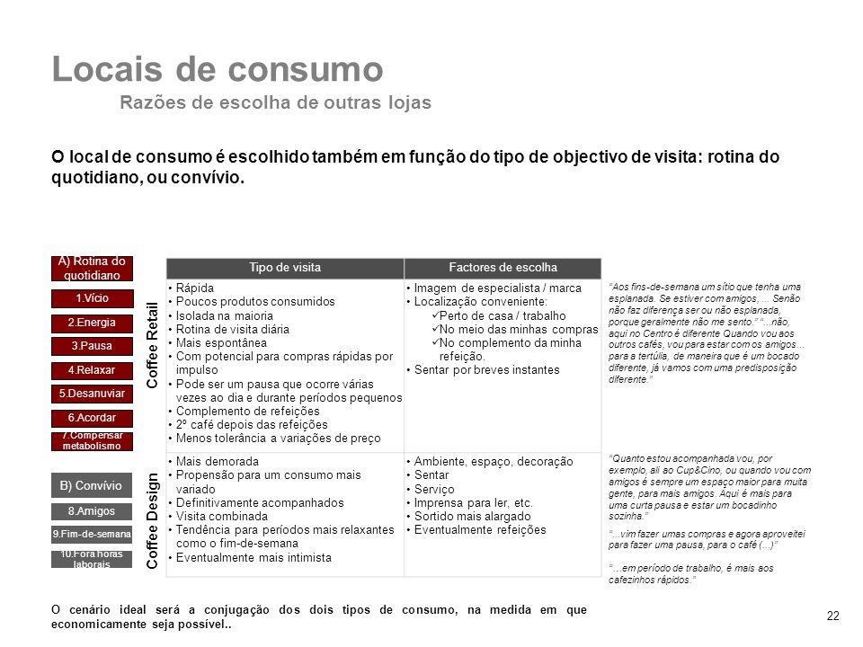 22 O local de consumo é escolhido também em função do tipo de objectivo de visita: rotina do quotidiano, ou convívio. 2. Padrões de consumo Locais de