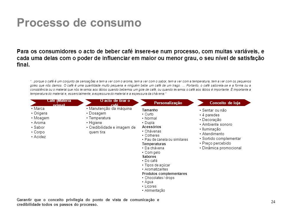 24 Processo de consumo Café (Matéria prima) O acto de tirar o café PersonalizaçãoConceito de loja Marca Origens Moagem Aroma Sabor Corpo Acidez Manute