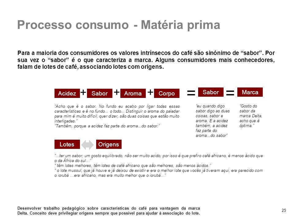 25 Processo consumo - Matéria prima Para a maioria dos consumidores os valores intrínsecos do café são sinónimo de sabor. Por sua vez o sabor é o que