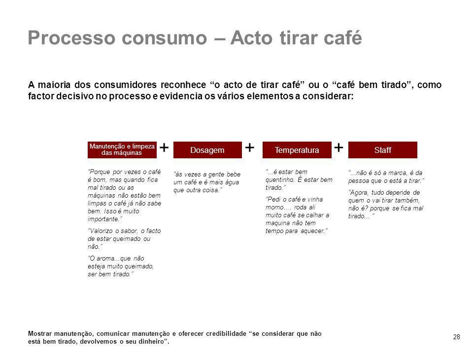 28 A maioria dos consumidores reconhece o acto de tirar café ou o café bem tirado, como factor decisivo no processo e evidencia os vários elementos a