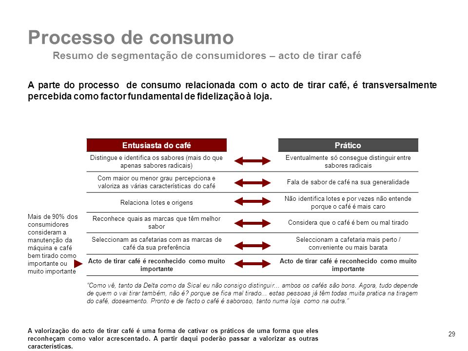 29 A parte do processo de consumo relacionada com o acto de tirar café, é transversalmente percebida como factor fundamental de fidelização à loja. 2.