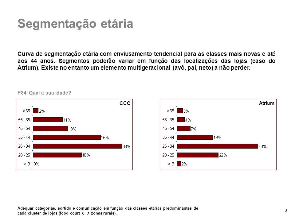 3 Curva de segmentação etária com enviusamento tendencial para as classes mais novas e até aos 44 anos. Segmentos poderão variar em função das localiz