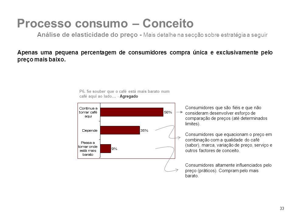 33 Apenas uma pequena percentagem de consumidores compra única e exclusivamente pelo preço mais baixo. P6. Se souber que o café está mais barato num c