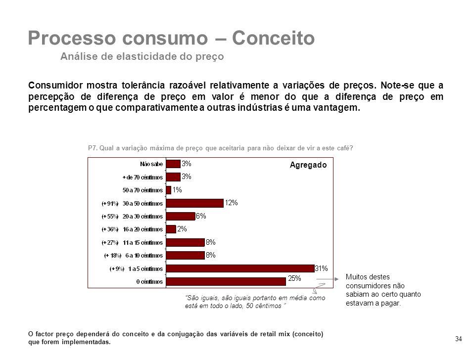 34 Consumidor mostra tolerância razoável relativamente a variações de preços. Note-se que a percepção de diferença de preço em valor é menor do que a