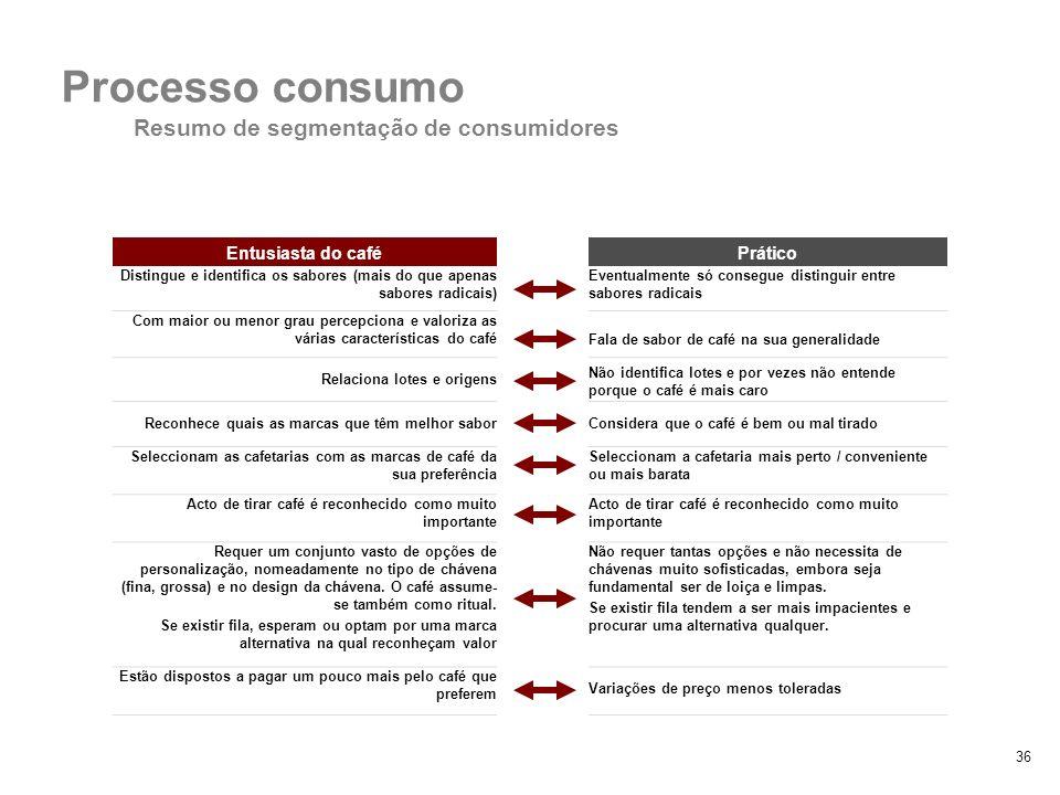36 2. Padrões de consumo Processo consumo Resumo de segmentação de consumidores Entusiasta do caféPrático Distingue e identifica os sabores (mais do q