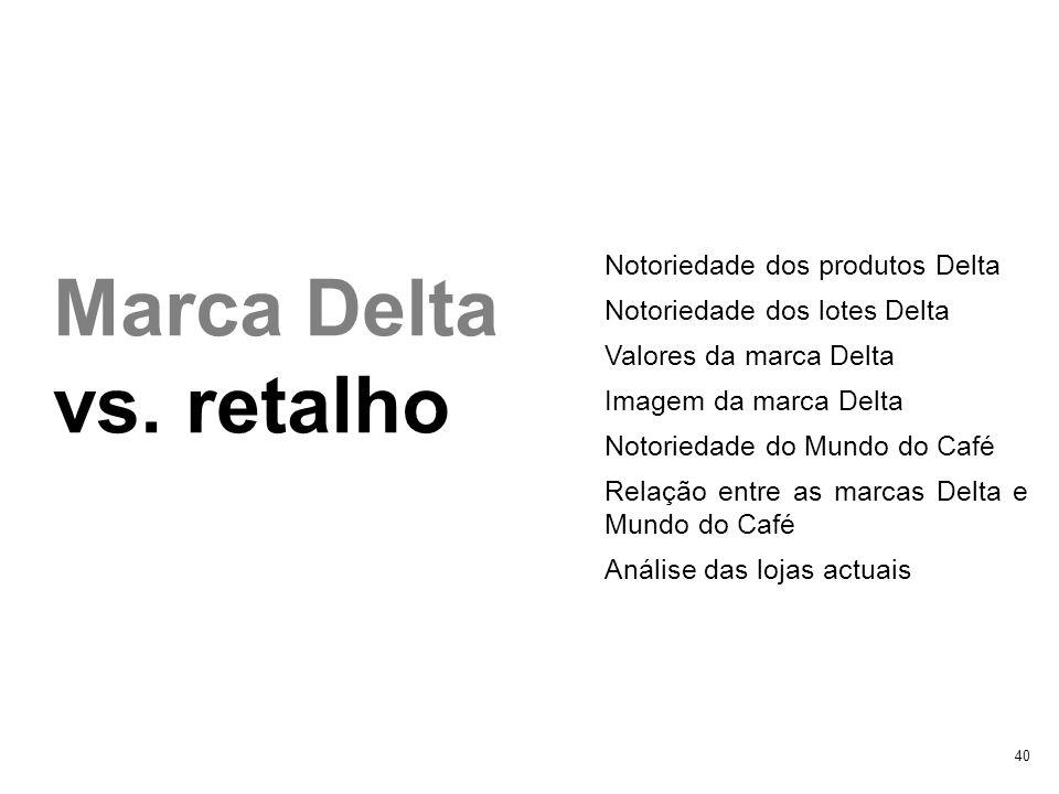 40 Marca Delta vs. retalho Notoriedade dos produtos Delta Notoriedade dos lotes Delta Valores da marca Delta Imagem da marca Delta Notoriedade do Mund