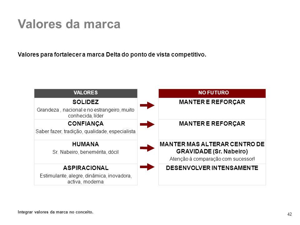 42 Valores para fortalecer a marca Delta do ponto de vista competitivo. 3. Marca Delta vs. retalho Valores da marca VALORES NO FUTURO SOLIDEZ Grandeza