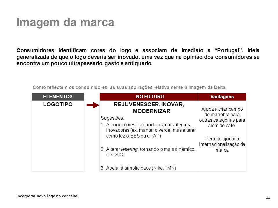 44 Consumidores identificam cores do logo e associam de imediato a Portugal. Ideia generalizada de que o logo deveria ser inovado, uma vez que na opin