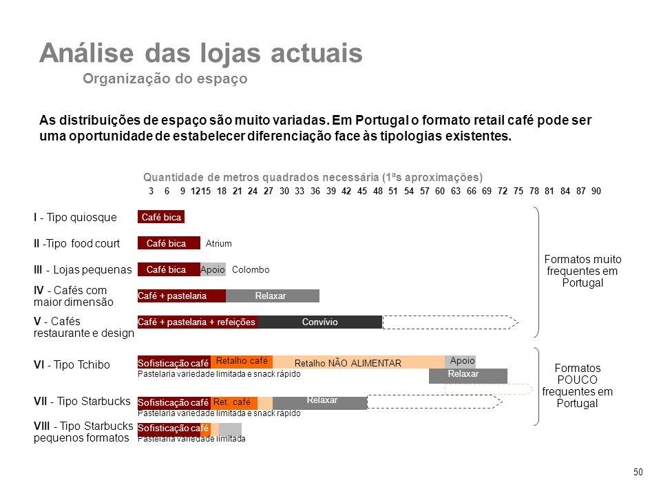 50 As distribuições de espaço são muito variadas. Em Portugal o formato retail café pode ser uma oportunidade de estabelecer diferenciação face às tip