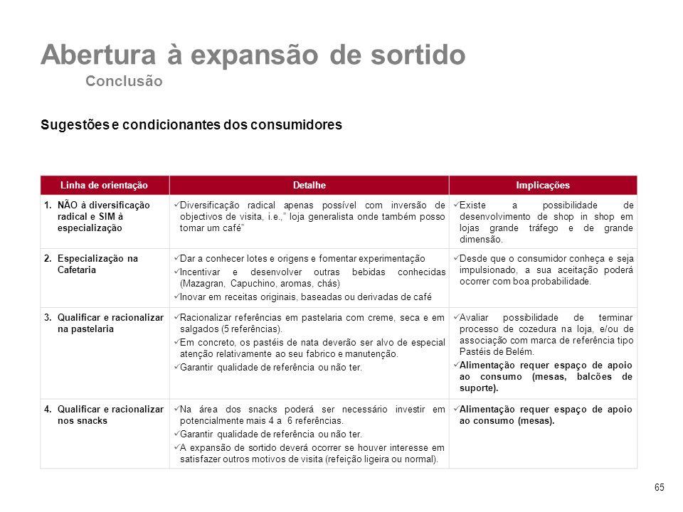 65 Sugestões e condicionantes dos consumidores 4. Diversificação vs. especialização Abertura à expansão de sortido Conclusão Linha de orientaçãoDetalh