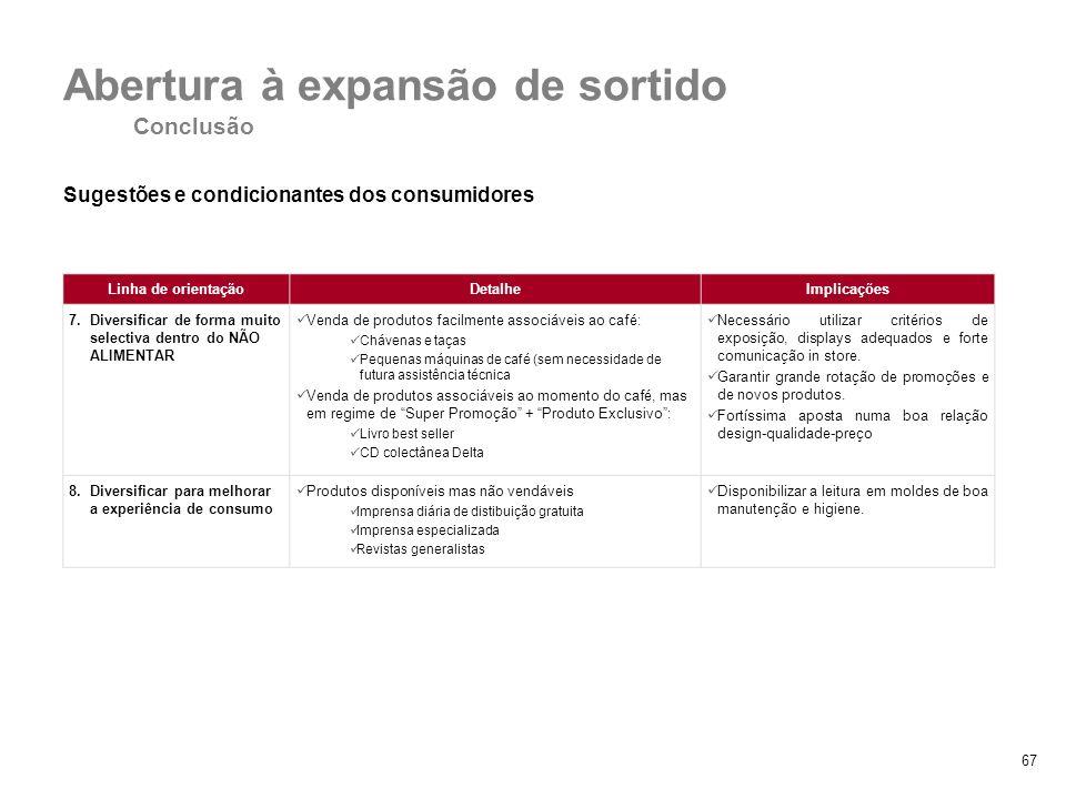 67 Sugestões e condicionantes dos consumidores 4. Diversificação vs. especialização Abertura à expansão de sortido Conclusão Linha de orientaçãoDetalh