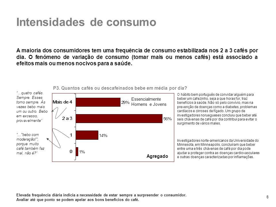 8 A maioria dos consumidores tem uma frequência de consumo estabilizada nos 2 a 3 cafés por dia. O fenómeno de variação de consumo (tomar mais ou meno
