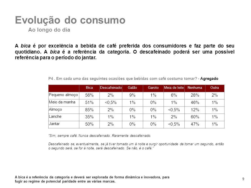 10 O consumo de bebidas de café faz-se sobretudo na primeira metade do dia, com o seu pico à hora de almoço.