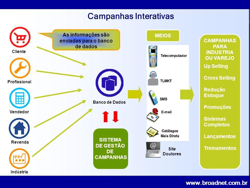 www.broadnet.com.br Cliente RevendaProfissionalVendedor SISTEMA DE GESTÃO DE CAMPANHAS Indústria CAMPANHAS PARA INDUSTRIA OU VAREJO Up Selling Cross Selling Redução Estoque Promoções Sistemas Completos Lançamentos Treinamentos Site Doutores MEIOS As informações são enviadas para o banco de dados Banco de Dados Campanhas Interativas
