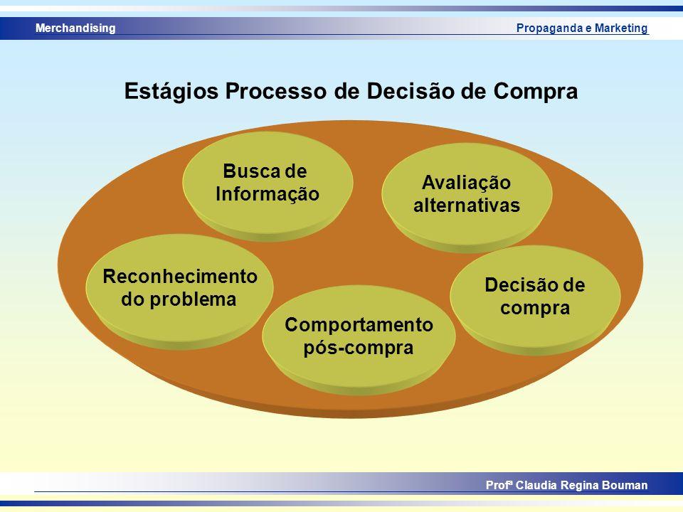 Profª Claudia Regina Bouman Propaganda e Marketing Estágios Processo de Decisão de Compra Busca de Informação Reconhecimento do problema Avaliação alt