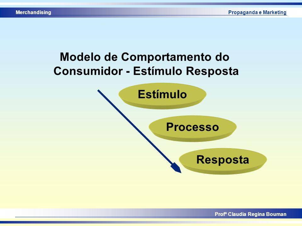 Merchandising Profª Claudia Regina Bouman Propaganda e Marketing Modelo de Comportamento do Consumidor - Estímulo Resposta Estímulo Processo Resposta