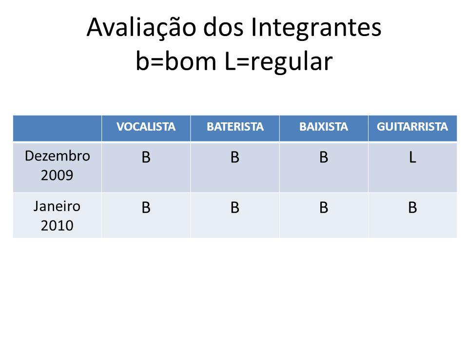 VOCALISTABATERISTABAIXISTAGUITARRISTA Dezembro 2009 BBBL Janeiro 2010 BBBB Avaliação dos Integrantes b=bom L=regular