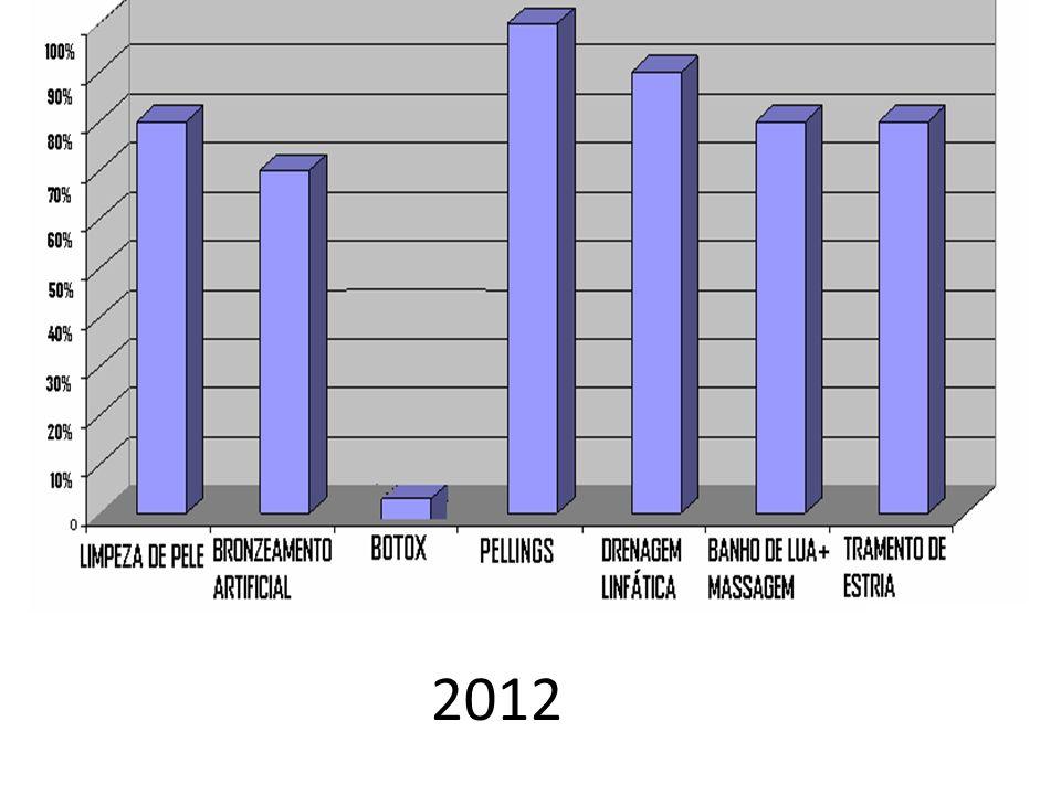 Perfil do público MODA= 20MÉDIA= 20.2DP= 2,2 1822,4 INTERVALO DE CONFIANÇA