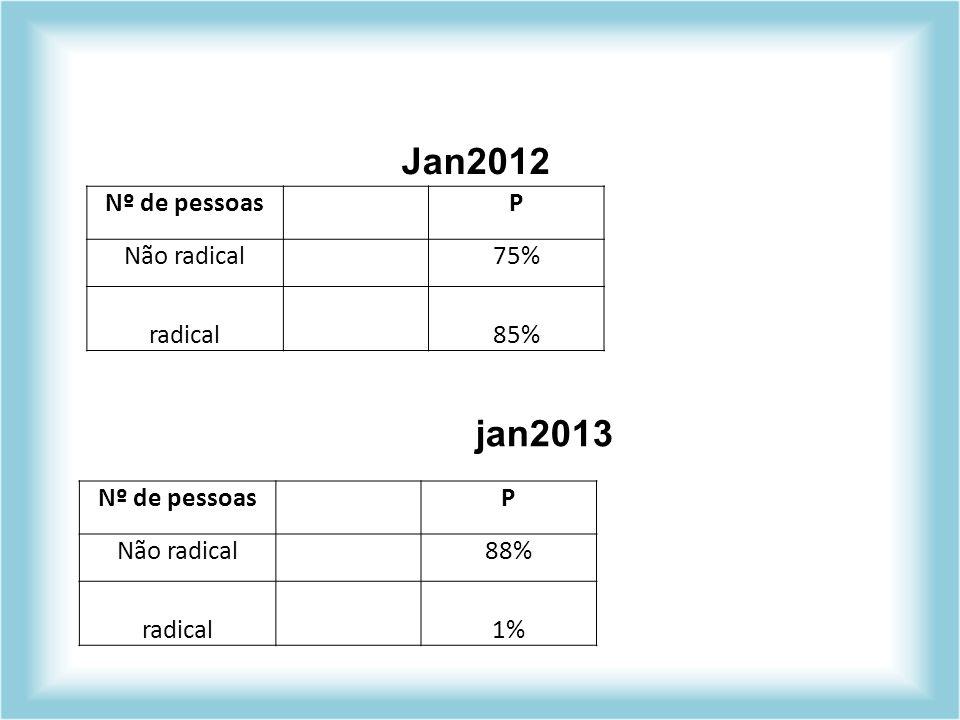Jan2012 Nº de pessoasP Não radical75% radical85% jan2013 Nº de pessoasP Não radical88% radical1%