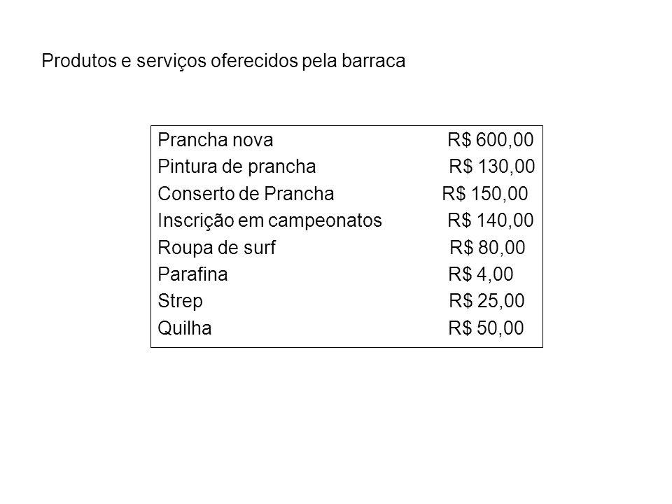 Produtos e serviços oferecidos pela barraca Prancha nova R$ 600,00 Pintura de prancha R$ 130,00 Conserto de Prancha R$ 150,00 Inscrição em campeonatos