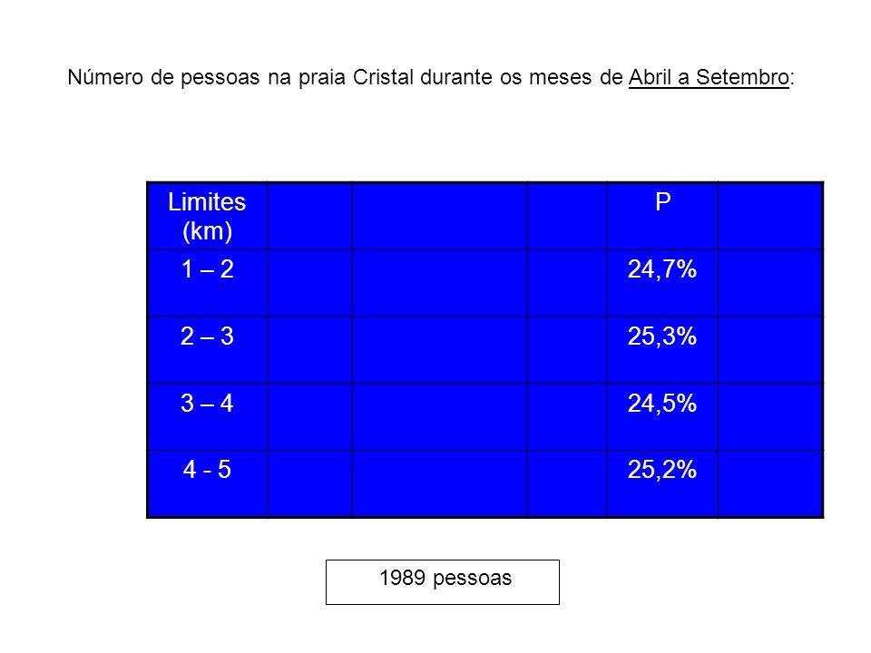 Limites (km) P 1 – 224,7% 2 – 325,3% 3 – 424,5% 4 - 525,2% Número de pessoas na praia Cristal durante os meses de Abril a Setembro: 1989 pessoas