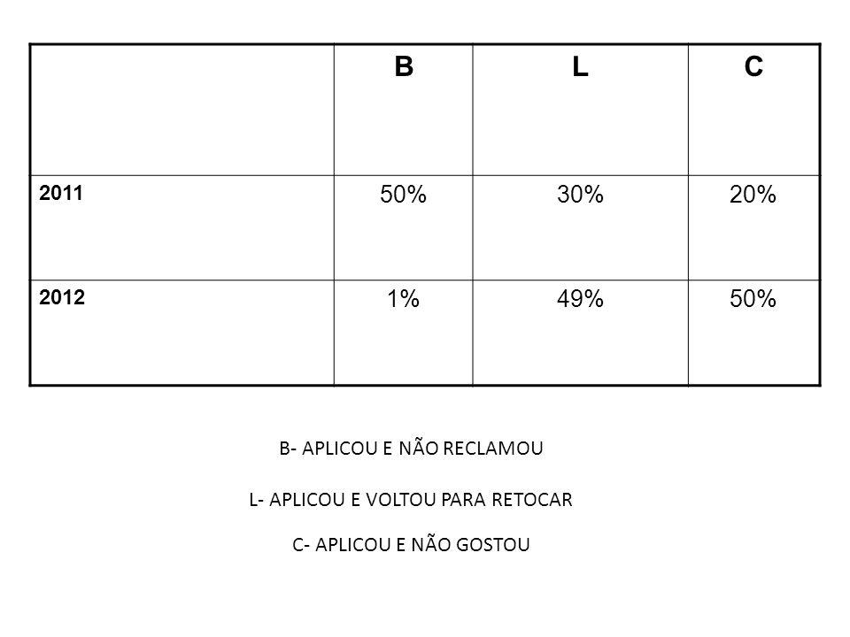 B- APLICOU E NÃO RECLAMOU L- APLICOU E VOLTOU PARA RETOCAR C- APLICOU E NÃO GOSTOU BLC 2011 50%30%20% 2012 1%49%50%