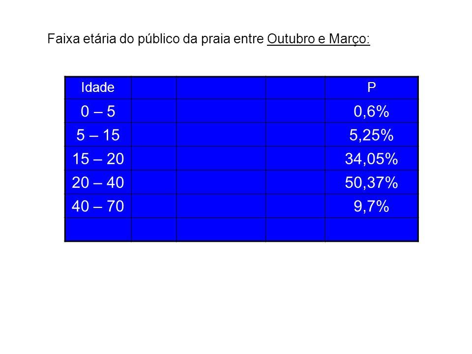 Faixa etária do público da praia entre Outubro e Março: IdadeP 0 – 50,6% 5 – 155,25% 15 – 2034,05% 20 – 4050,37% 40 – 709,7%